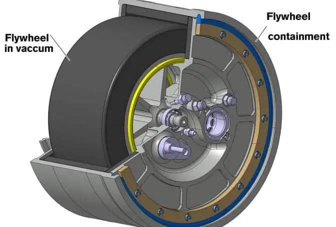 Inner view of Flywheel