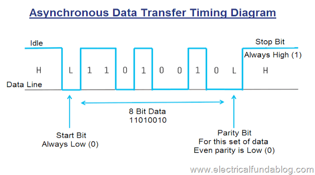 Asynchronous Transmission Data Transfer Timing