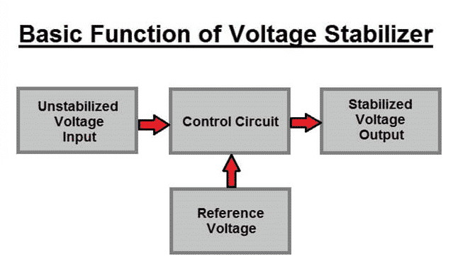 Basic function of a Voltage Stabilizer