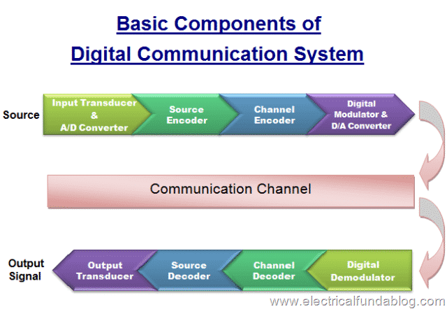 Basic Components of Digital Communication System