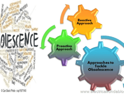 Approach for Mitigation of Obsolescence Risk – Proactive and Reactive Approach
