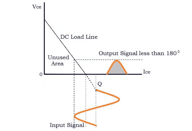 Characteristics of Class C Amplifier