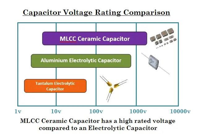 Voltage Rating of Ceramic Capacitor