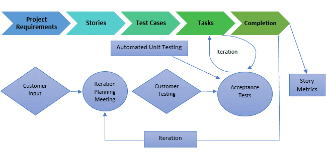 Phases Scrum Methodology