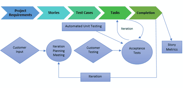 Agile Development Model – Extreme Programming (XP)