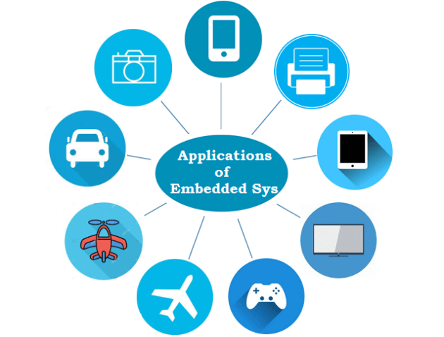 Applications of Embedded System