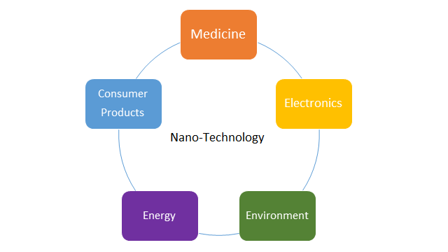 Applications of Nano Technology