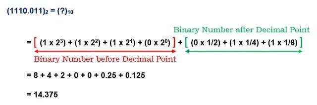 Binary to Decimal Conversion 1