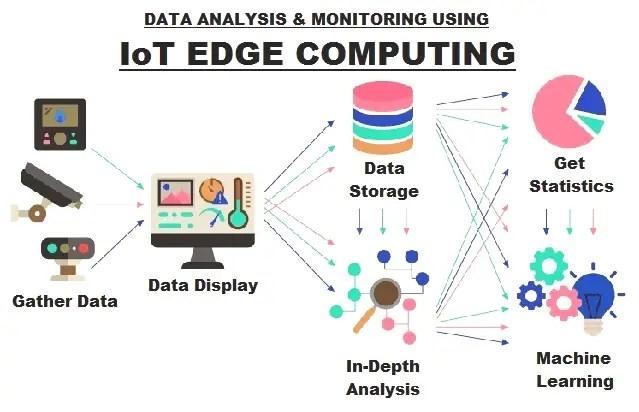 Data Analysis & Monitoring using IoT Edge Computing Technology