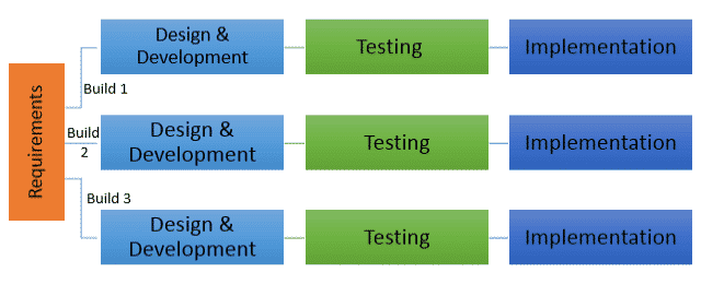 Iterative Software Development Model