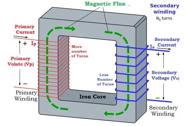 Representation of Windings in Step Down Transformer