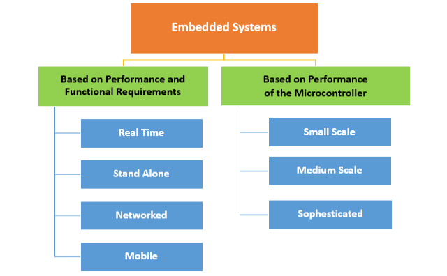 Embedded System Types