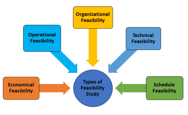 Types of Feasibility Study in Software Development Life Cycle (SDLC)