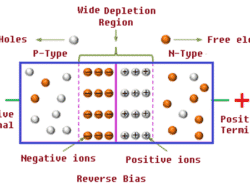 Diode – History, Operation Modes, VI Characteristics, Types & Applications