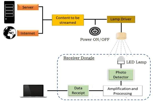 How Does the Li-Fi Technology work