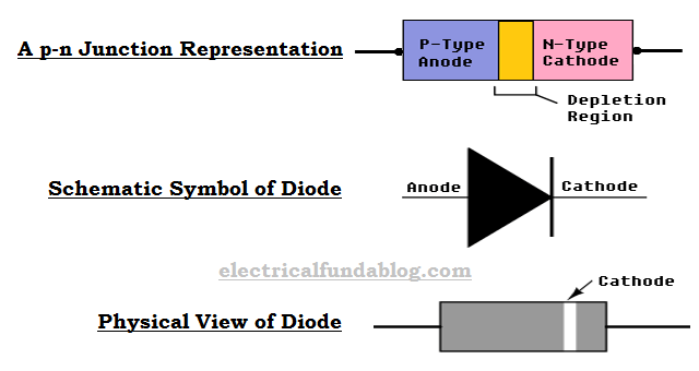 PN Junction Representation, Schematic Symbol and Physical View of Diode