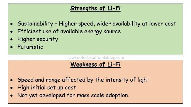Strength and Weakness of Li-Fi Technology
