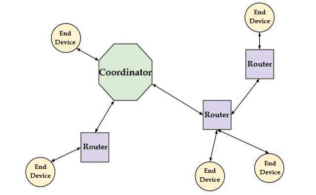 Types of Network Nodes in Zigbee Architecture (Zigbee Stack)