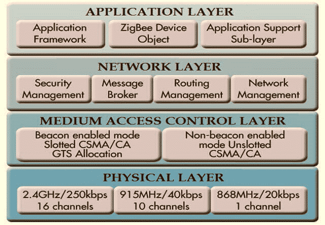 Zigbee Architecture (Zigbee Stack) Functions