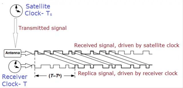 Schematic Representation of Pseudorange Calculation