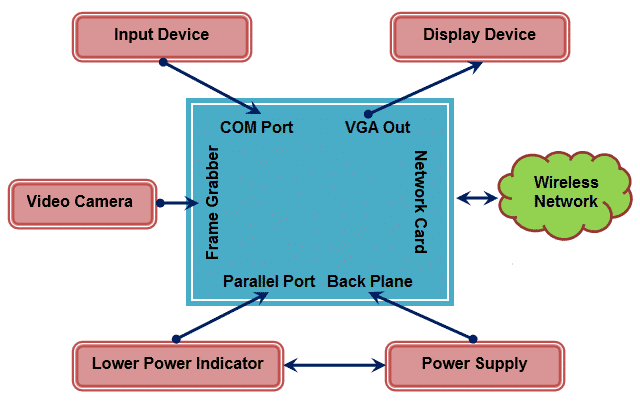 Wearable Computing Block Diagram