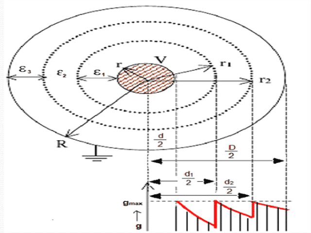 Capacitance Grading (2)