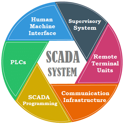 Components of SCADA System