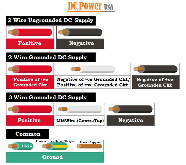 Wiring Color Codes - USA, UK, Europe & Canada Codes, When to Applyelectricalfundablog.com