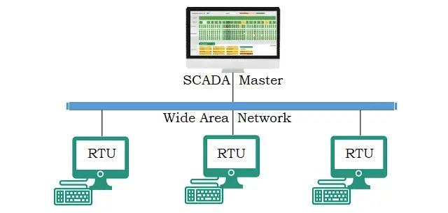Monolithic SCADA System