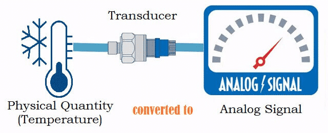 Pictorial Representation of a Transducer