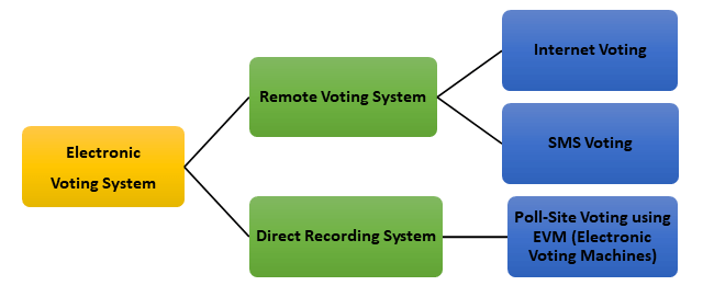 Types of Electronic Voting (e-Voting)