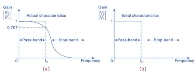 Low Pass Filter Circuit Characteristics (a) Actual (b) Ideal
