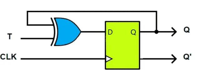 T Flip Flop using D Flip flop