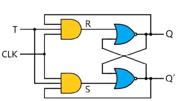 T Flip flop using SR Latch