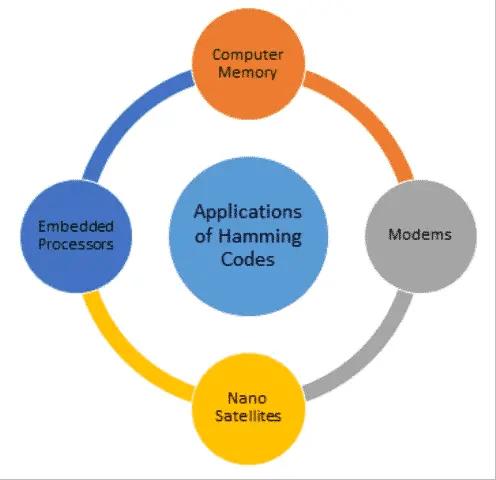 Applications of Hamming Codes