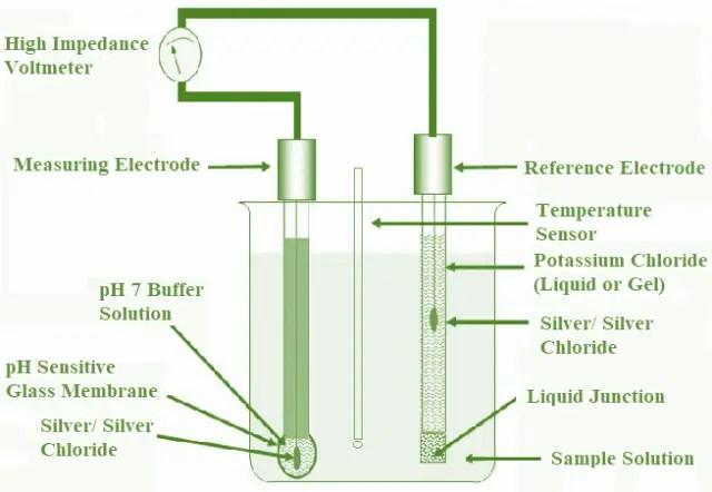 pH Meter working Principle