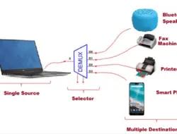 Demultiplexer (Demux) – Types, Cascading, Applications and Advantages