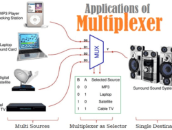 Multiplexer (Mux) – Types, Cascading, Multiplexing Techniques, Application