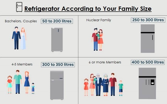 Refrigerator Buying Guide - Select as per Your Family Size