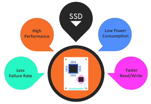 Advantages of Solid State Drive (SSD)