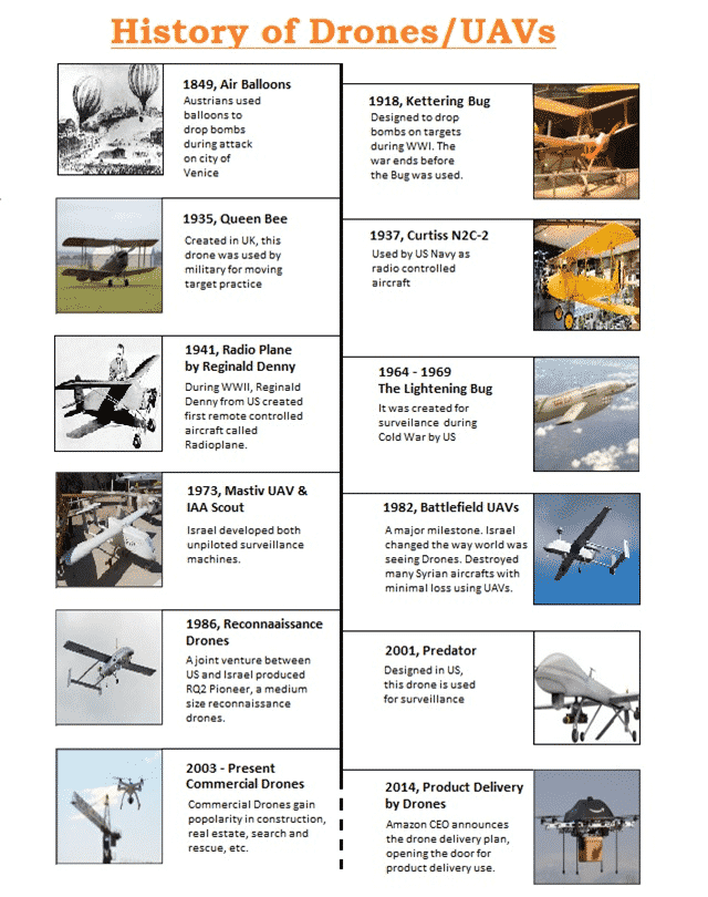 History of Drones