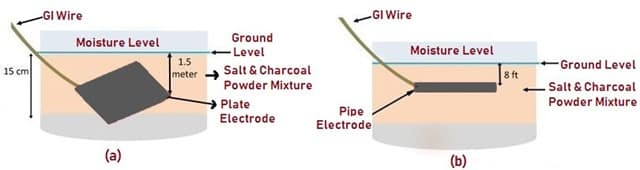 Types of Earthing