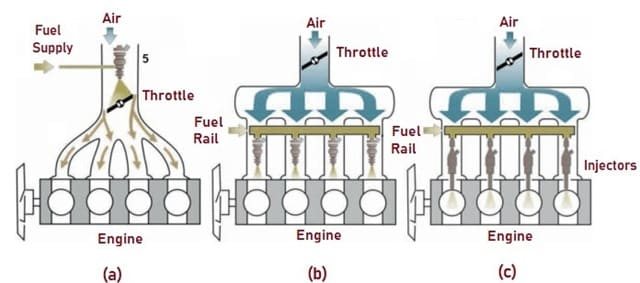 Types of fuel injection1