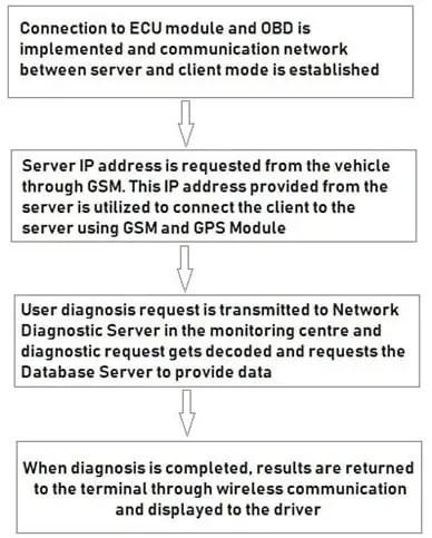 dataflow modelnew