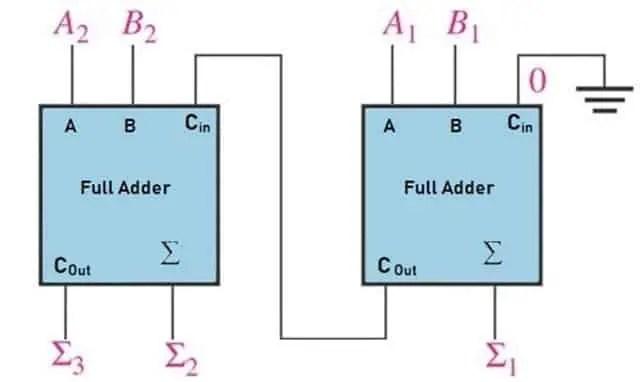 Schematic Diagram of Parallel Adder