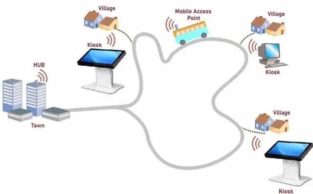 Implementation of DAK Net