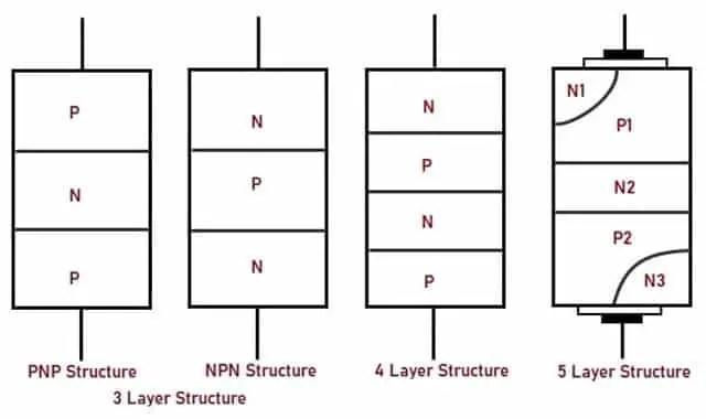 Structure of DIAC