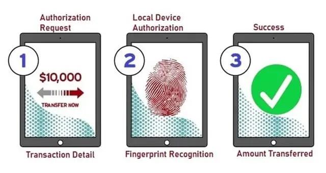 Representation of Digital Payment Transaction