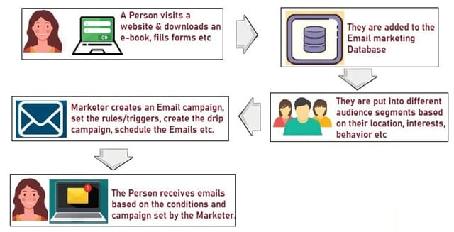 Workflow of Email Automation