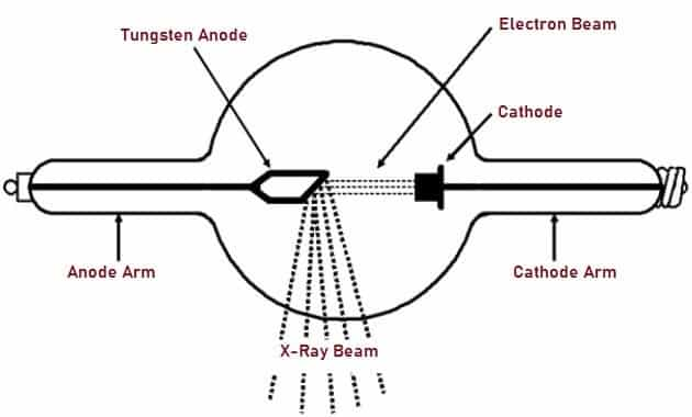 Schematic Representation of Typical X-Ray (Radiography) Tube